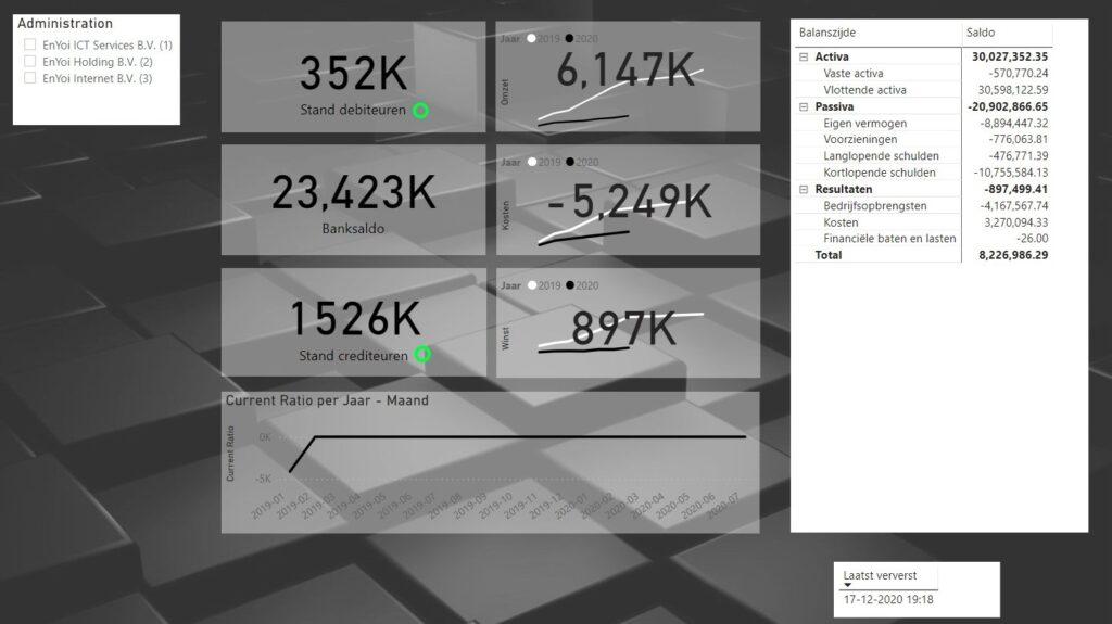 Financieel AFAS dashboards