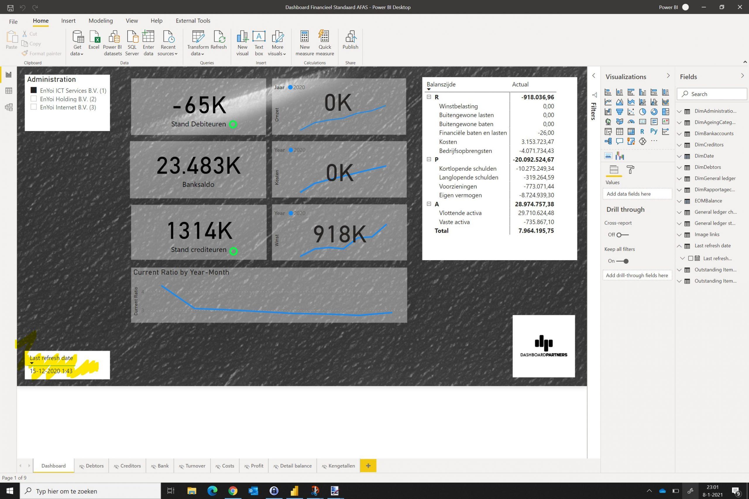 dashboard met afas meetwaarden